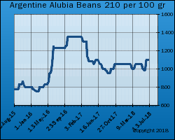 Argentine White Alubia Bean Export Price