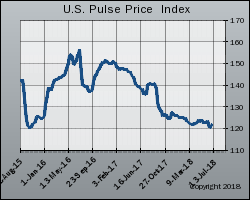 United States Edible Bean Price Index