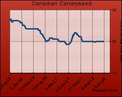 Canada Bulk Canaryseed FOB Saskatchewan Price
