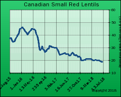 Canada Red Lentil Export Price