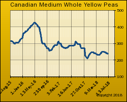 Canada Bulk Yellow Pea Export Price