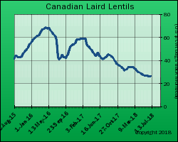 Canada Large Green Lentil Export Price